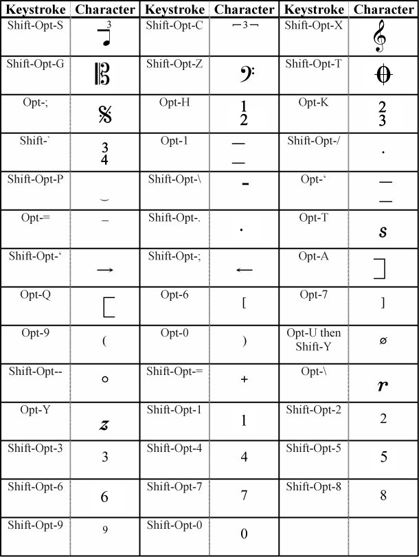 Characters sample