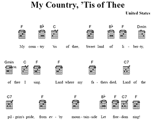 To Create A Chord Chart With Lyrics Without Staves Or Notation Add And Chords Staff Then Hide The